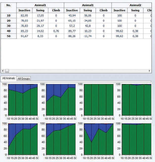 用户可以对几次实验中不同动物的数据进行分组